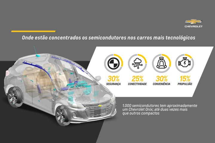 Falta de insumos tira Chevrolet Onix e Onix Plus das vitrines por quase cinco meses e concorrência aproveita brecha para acelerar nas vendas